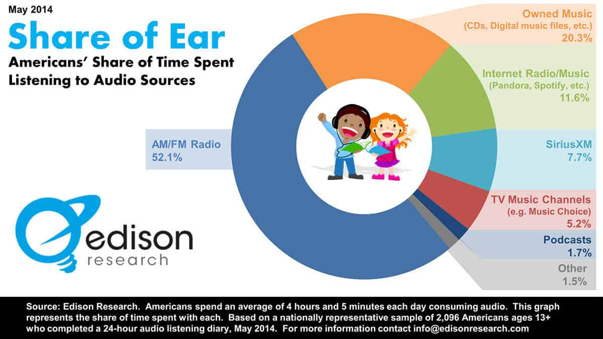 On The Side: Time Spent Listening To Music Each Day